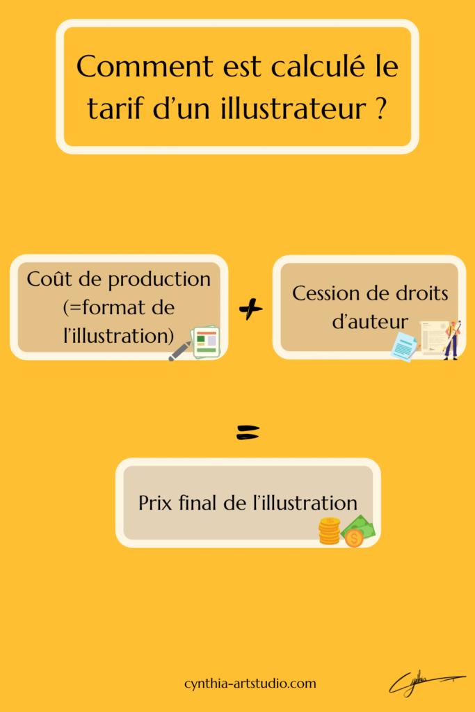 Comment est calculé le tarif d'un illustrateur ? Article écrit par Cynthia Artstudio