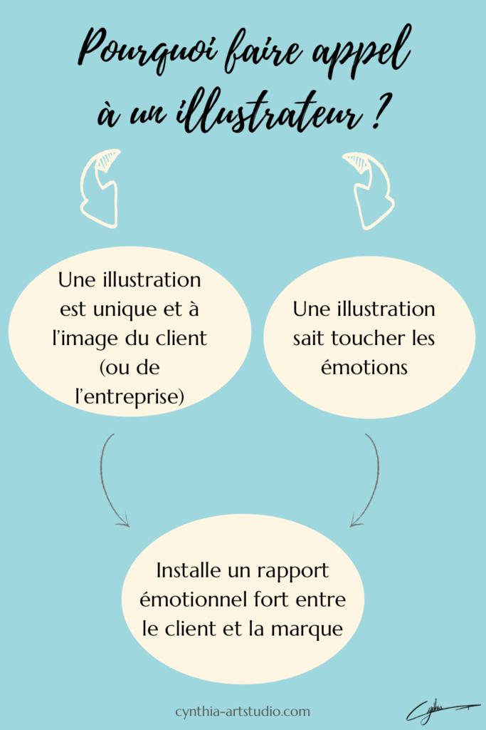 Pourquoi faire appel à un illustrateur ? Le récap en image de Cynthia Artstudio