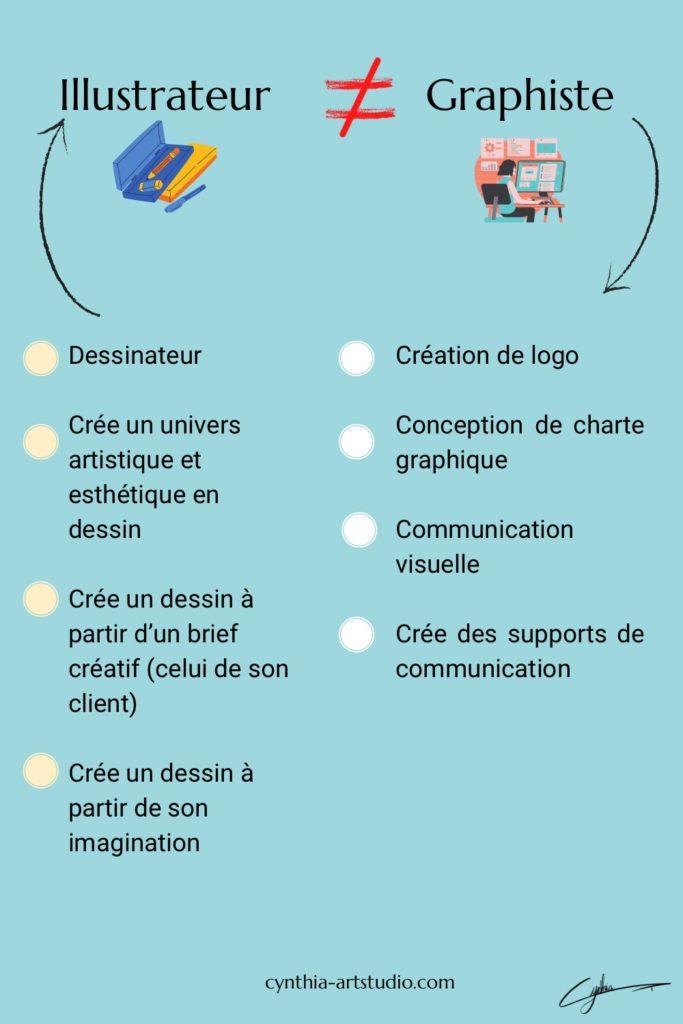 Le métier d'illustrateurs et le métier de graphiste sont différents. Article écrit par Cynthia Artstudio