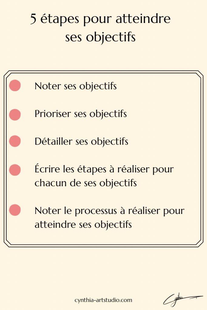 Cinq étape pour appliquer ses objectifs article écrit par Cynthia Artstudio