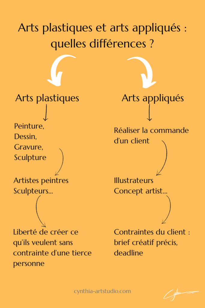 Article le récap en image : arts plastiques et arts appliqués par Cynthia Artstudio